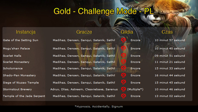 http://wowcenter.pl/Files/gold_challenege_mode1.jpg